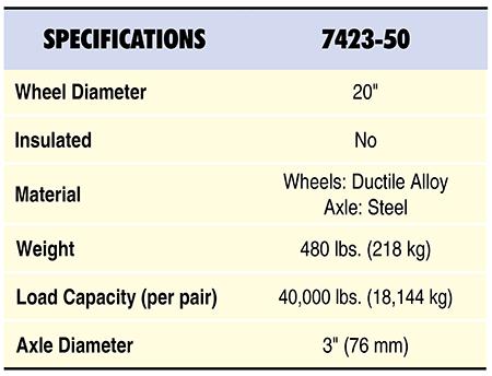 7423-50 Specs Table
