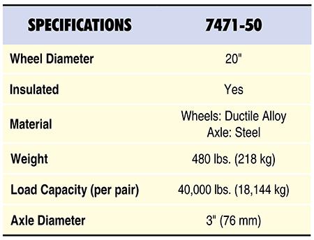 7471-50 Specs Table