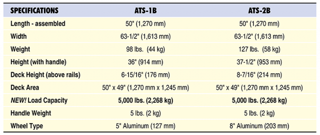 ATS Specs Table