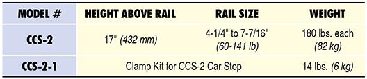 CCS-2 Specs Table