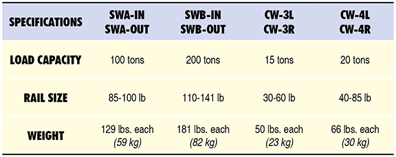 CW-SW Specs Table