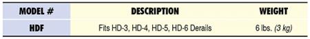 HDF Specs Table