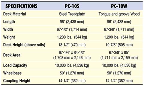 PC Specs Table
