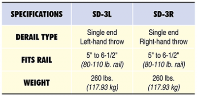SD-3 Specs Table