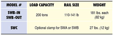 SWB Specs Table
