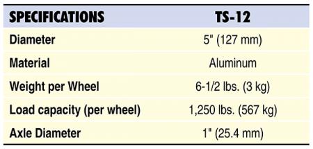 TS-12 Specs Table