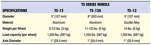 TS Wheels Table